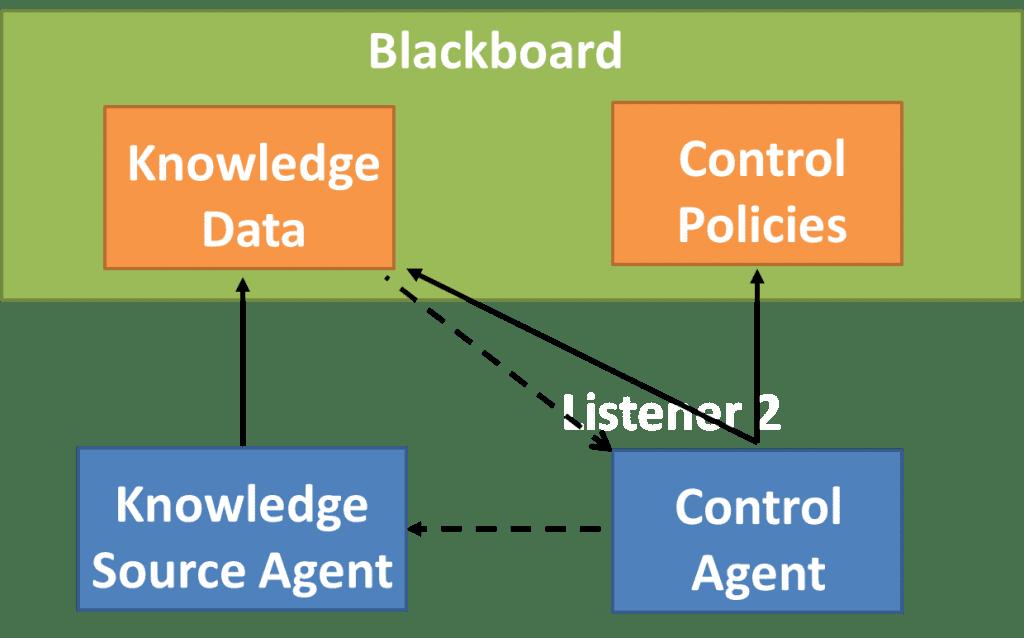 Blackboard software design patterns
