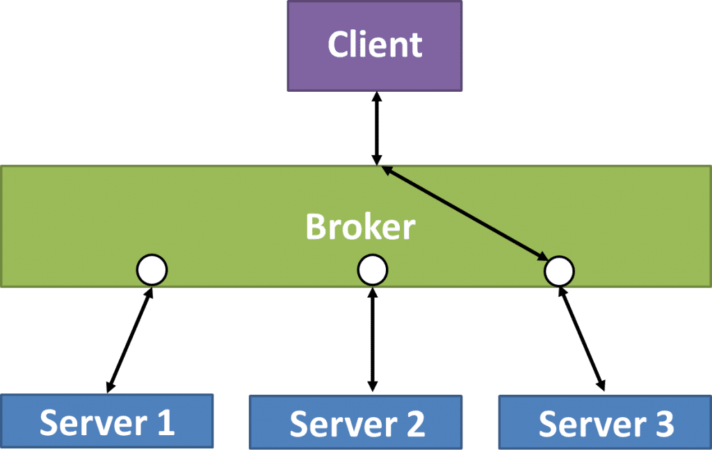 Broker software architecture pattern