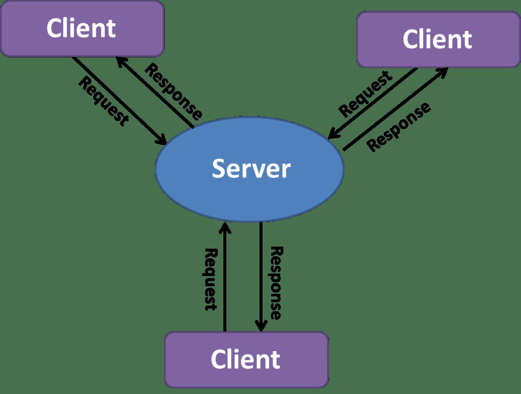 Client-server software architecture pattern