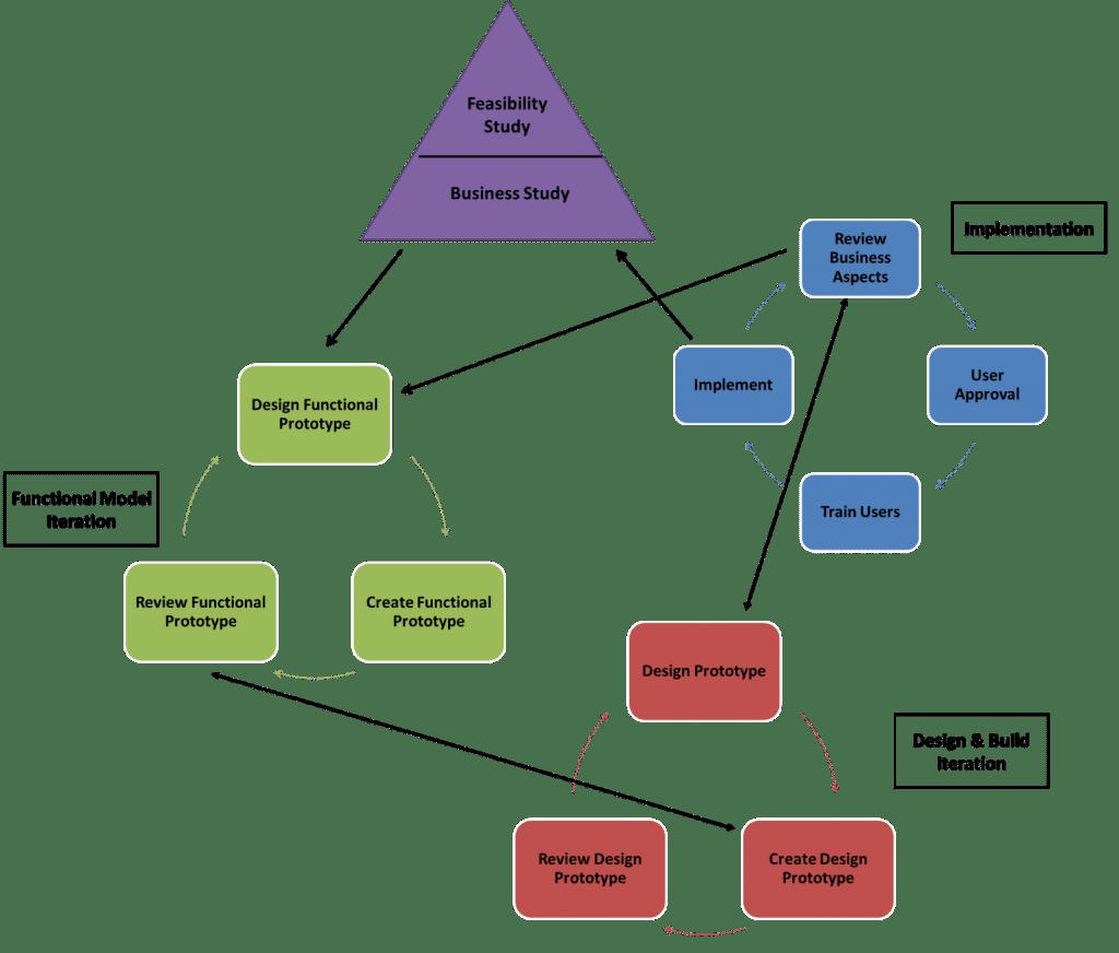 Dynamic system development model: agile software development process