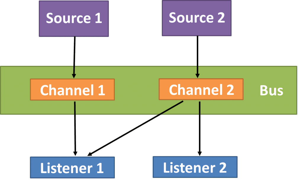 Event-bus software architecture patterns