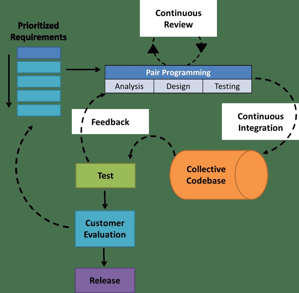 Extreme programming model of agile software development