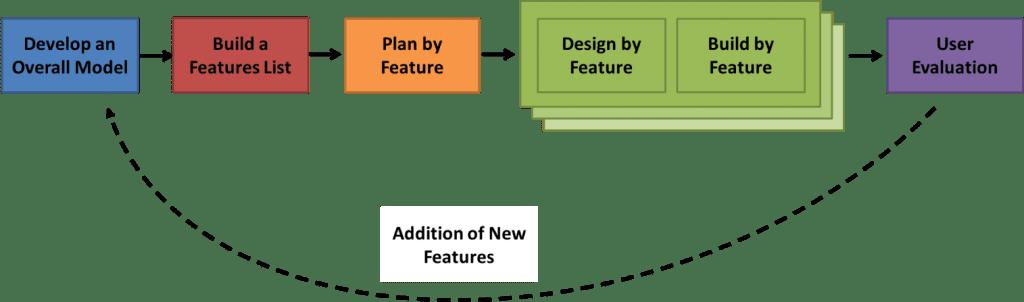 Feature driven development model