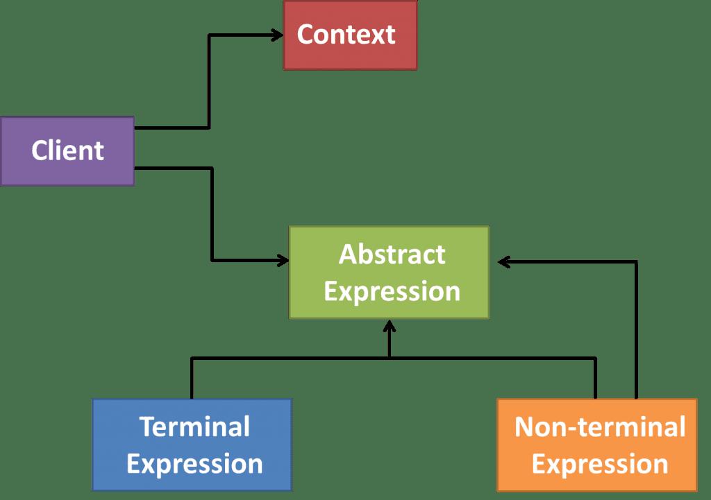 Interpreter software architecture pattern