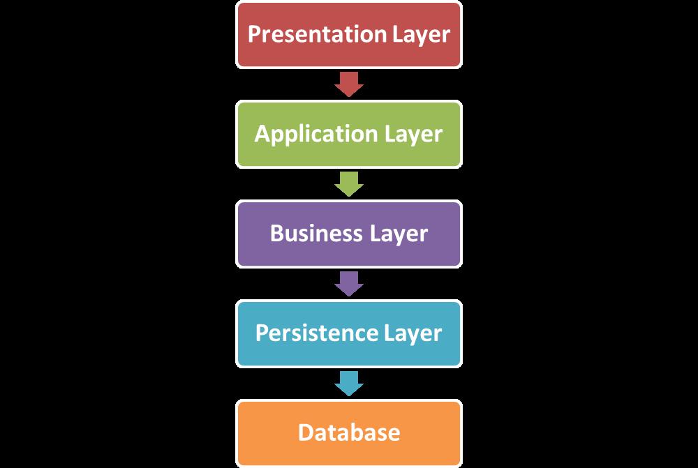 Layered software architecture pattern