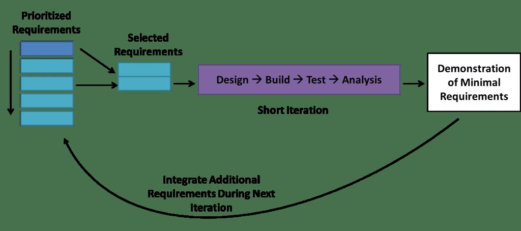 Lean: agile software development method
