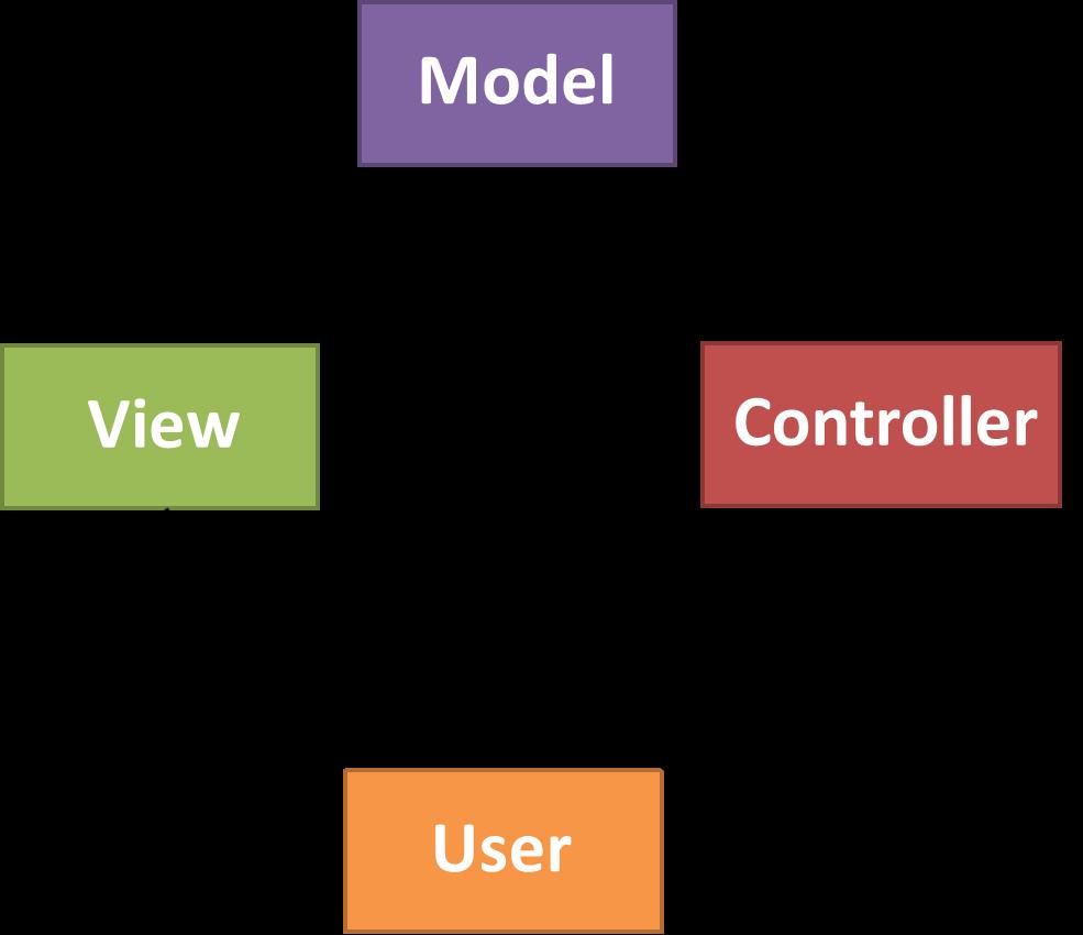 Model-view-controller (MVC) software design patterns