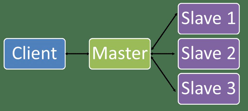 Master-slave software architecture patterns