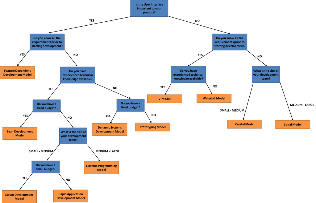 Software development methodology decision tree