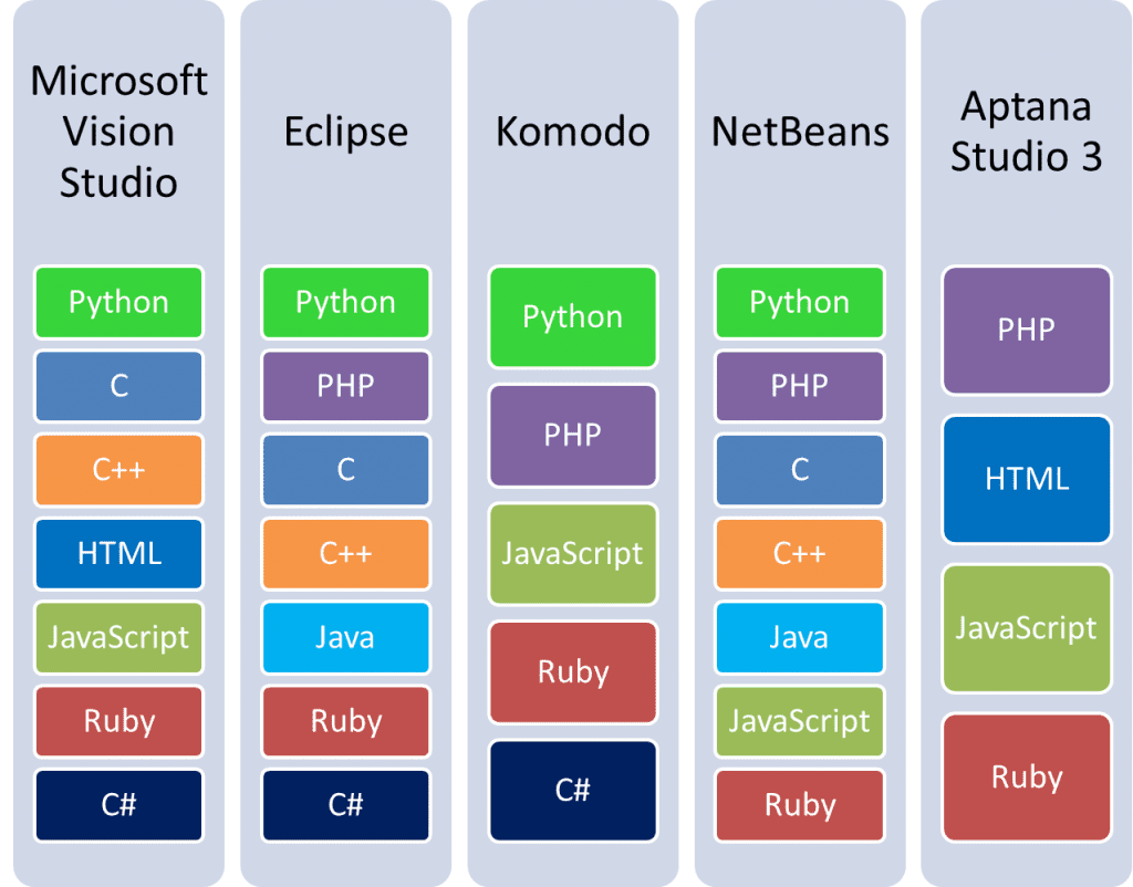 Programming languages supported by common IDEs
