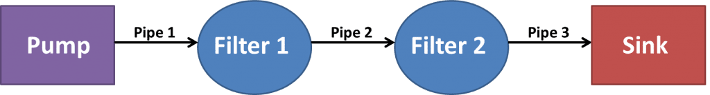 Pipe-filter software design patterns