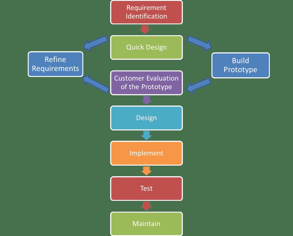 Prototyping model: Traditional software development method