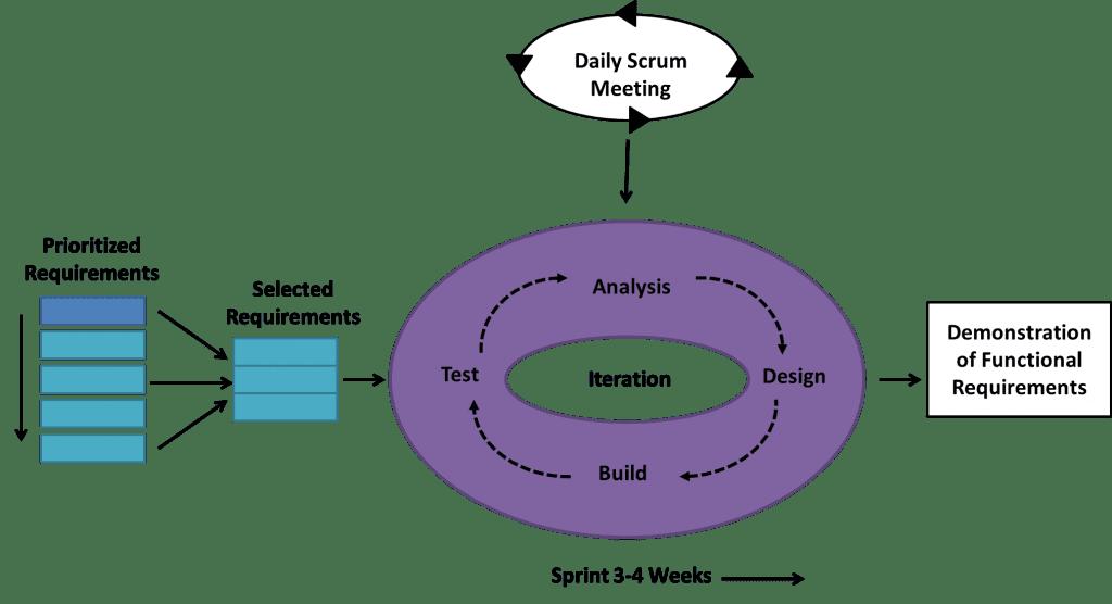 Scrum model: agile software development methodologies