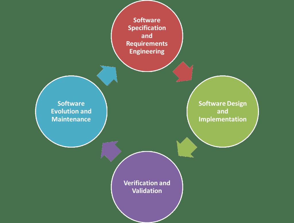 Software development process diagram