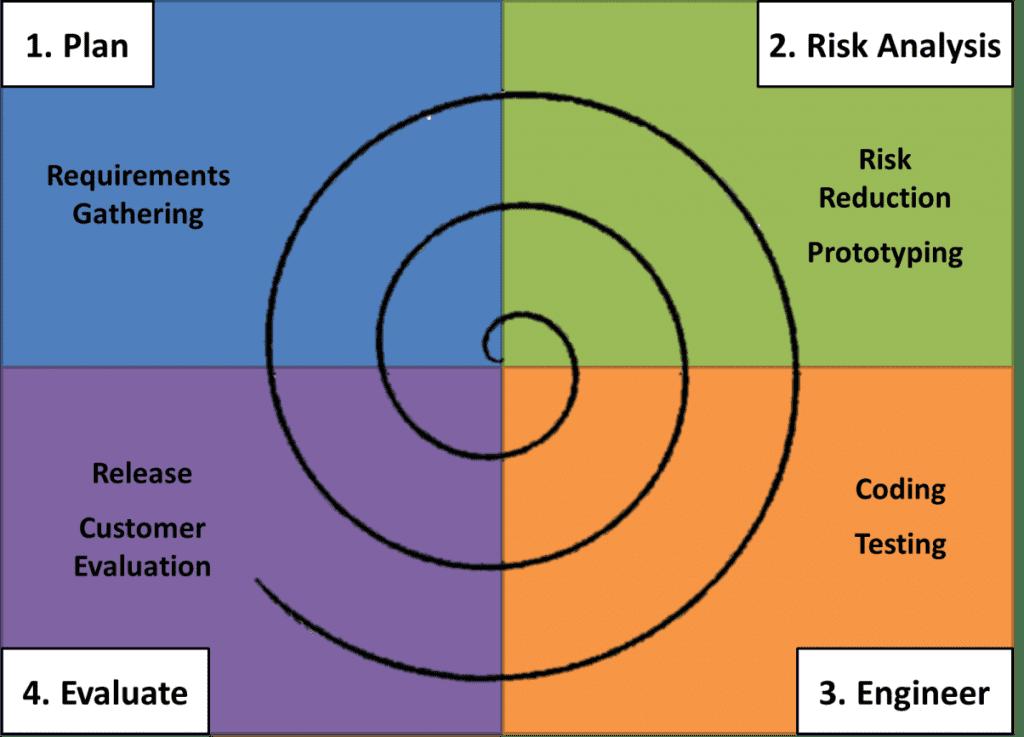 Spiral model: traditional software development methodologies