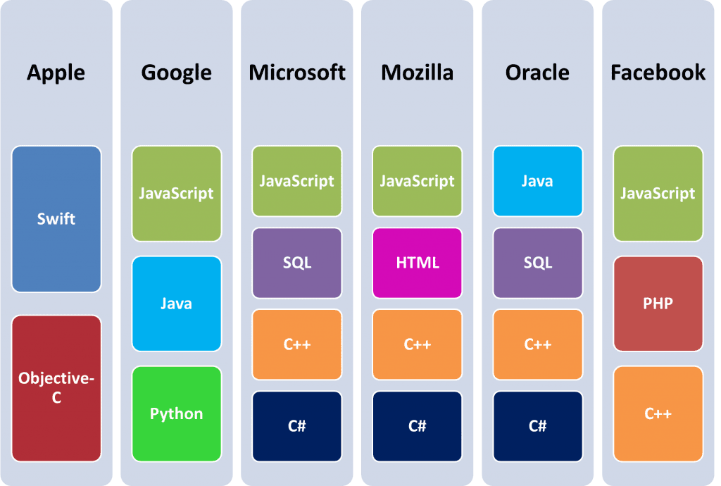 Top programming languages used by big tech companies