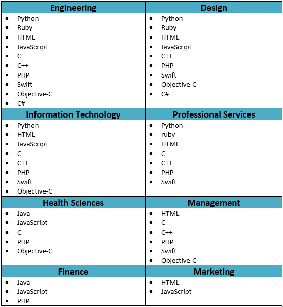 Best programming language to use for particular industries