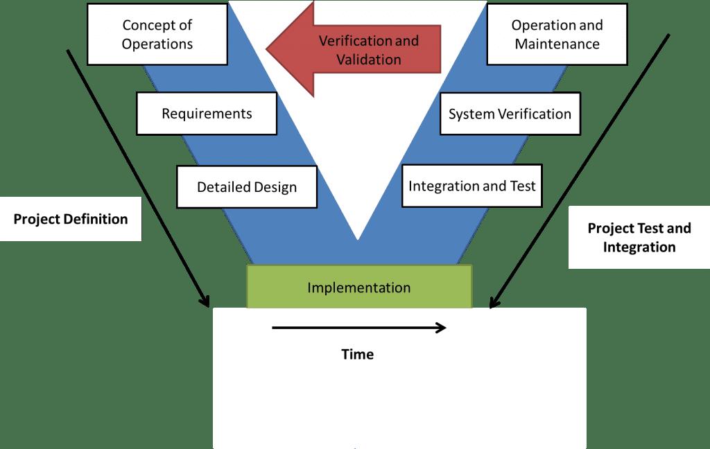 V-model of software development