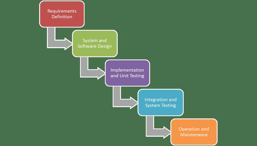 Waterfall model: traditional software development methodology
