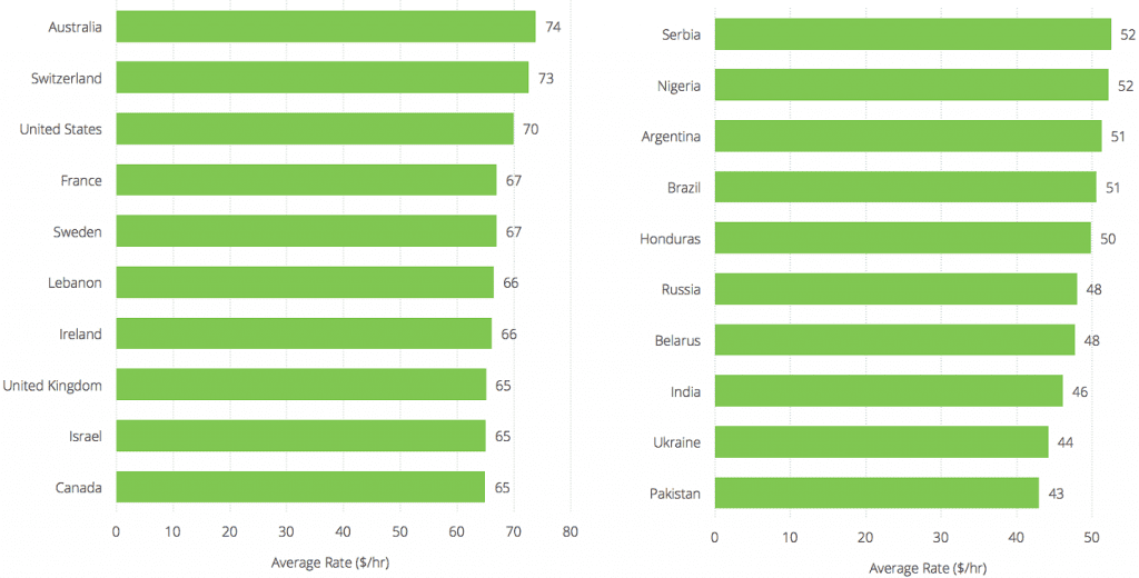 Graph of average cost of hiring freelancers across different countries
