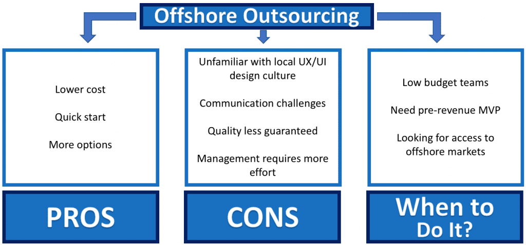Pros and cons of offshore outsourcing for software development at a startup