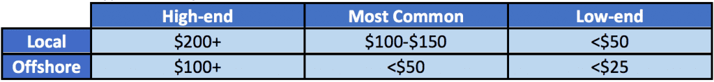 Typical hourly costs for outsourcing software development