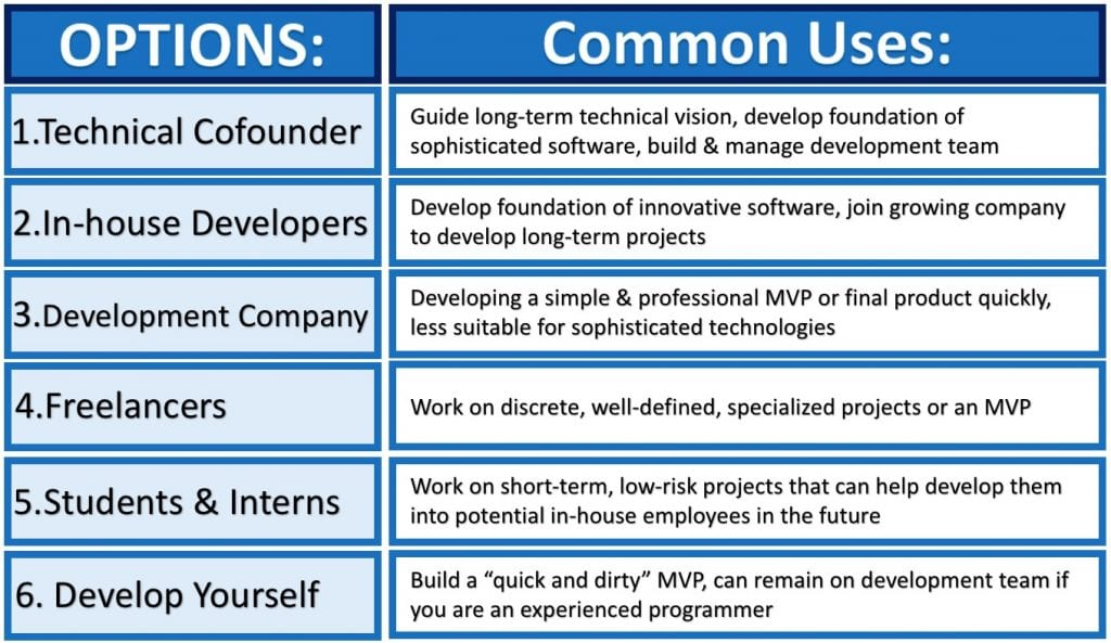 This table lists when different software development options should be used by startup founders