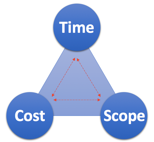 Interplay between time, cost and scope