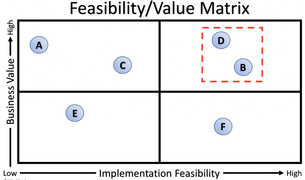 Evaluate feasibility and value when choosing AI for startups. Second step in how to use AI and implement artificial intelligence tools in software development