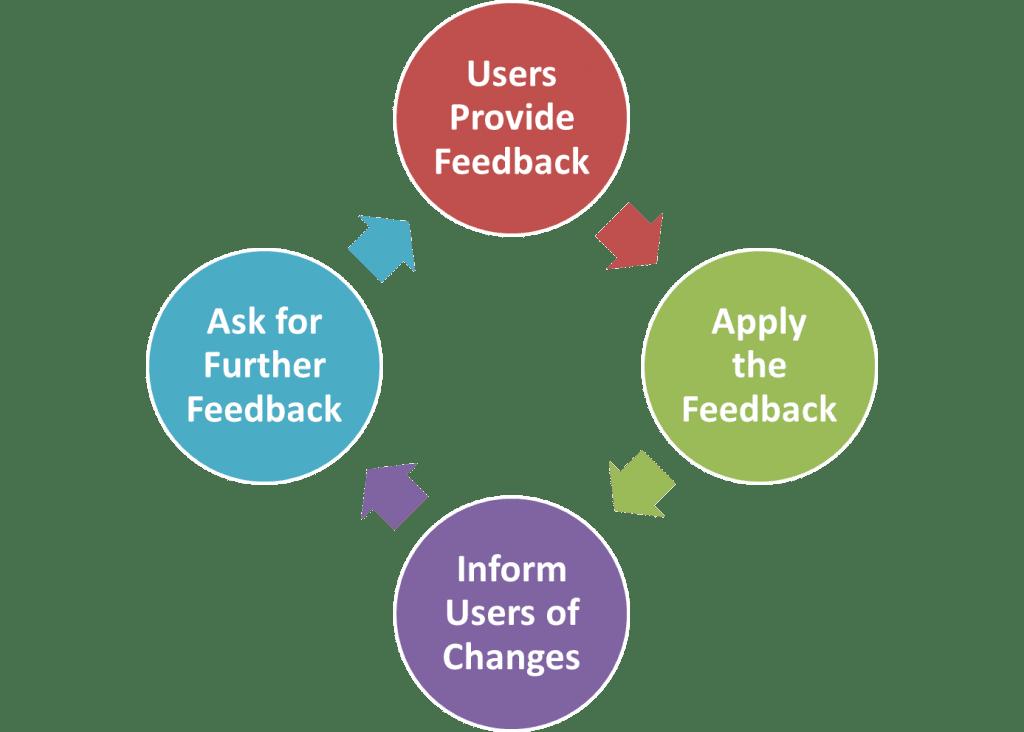 User feedback loop